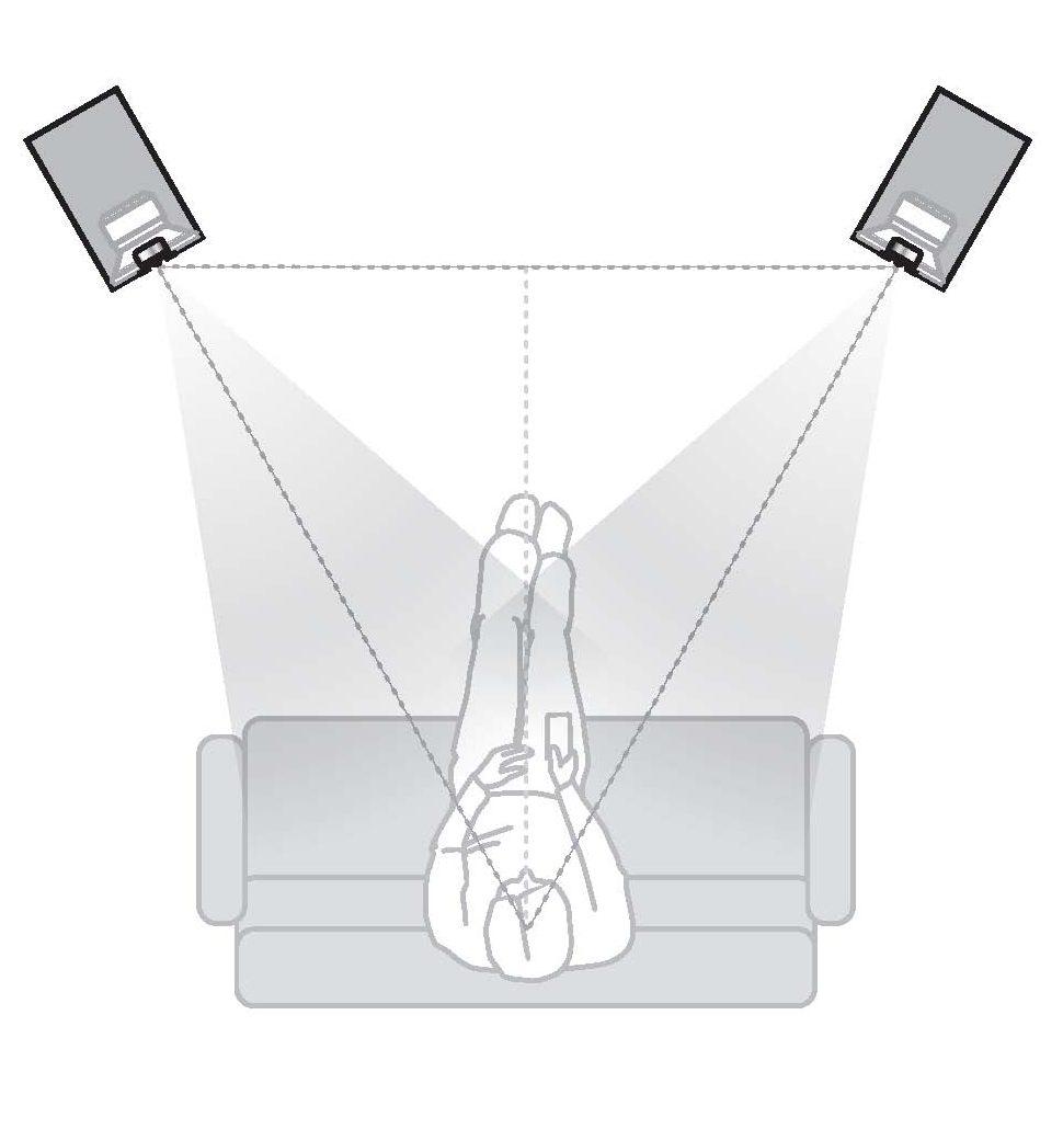 Empfohlene Lautsprecherplatzierung