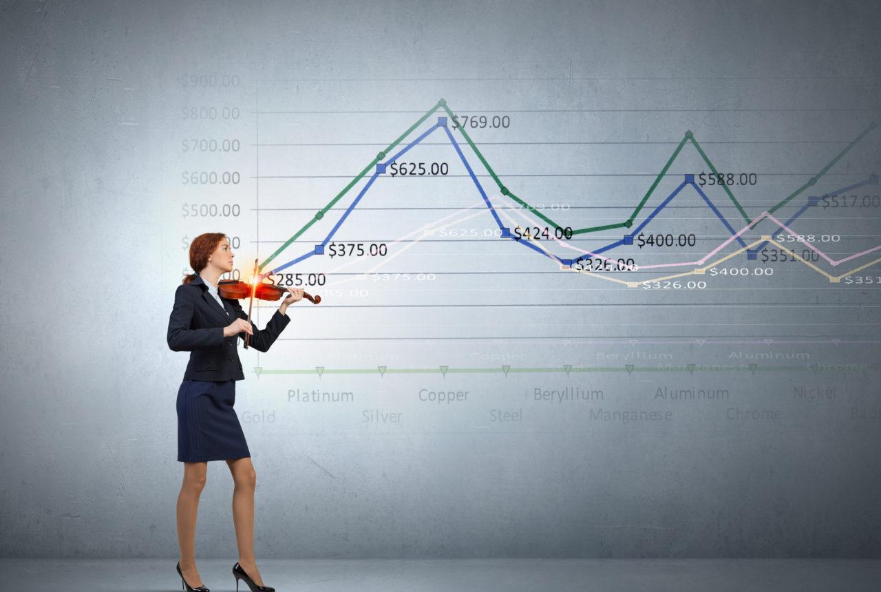 Wertanlage Charts