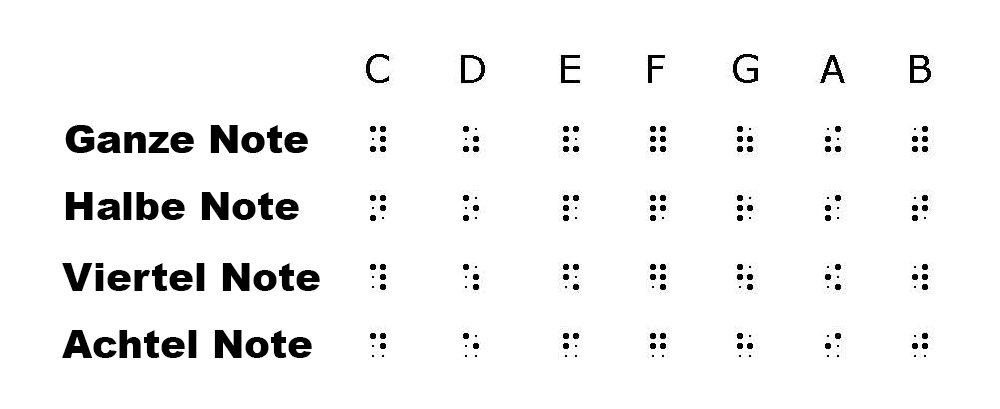 Gundlagen der der Braille-Notenschrift. Weitere Codes gibt es für alle anderen üblichen Spielanweisungen (Pausen, Akkorde, Dynamik etc.)